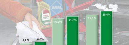 Studie von GTÜ und Castrol: Ölwechsel bei fast jedem vierten Auto überfällig
