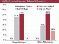 Schwacke-Umfrage zum Thema Assistenzsysteme