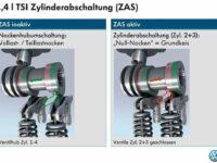 Zylinderabschaltung (ZAS) im 1.4 TSI: Volkswagen präsentiert neuste Effizienztechnologie