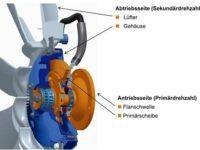 Nutzfahrzeuge: 'Euro 6' verlangt ein effizienteres Kühlsystem
