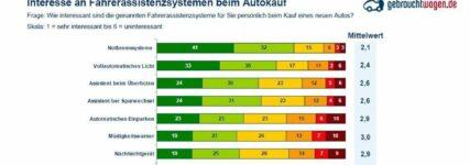 Studie: Mehrheit der Autofahrer beurteilt Fahrerassistenzsysteme positiv