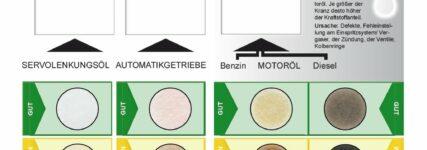 Testsystem für gebrauchte Öle von BG