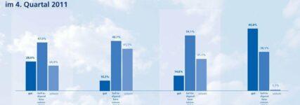 Kfz-Gewerbe: Servicegeschäft tragende Säule im vierten Quartal 2011