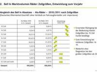 BVR verzeichnet 2011 Rückgang beim Räderabsatz
