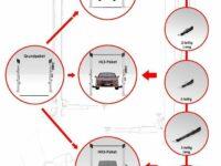 ATH-Heinl: Zweisäulenhebebühne nach dem Baukastenprinzip