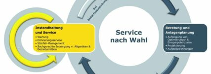 Rundum-Sorglos-Paket von Schneider für Druckluftanlagen