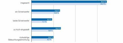 Licht-Test 2012: Mängelquote nahezu auf Niveau des Vorjahres