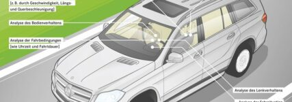 Hintergrund-Wissen: Attention-Assist warnt unaufmerksame Fahrer