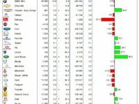 KBA-Statistik-Neuzulassungen 2012: Marken, Segmente, Motoren, Farben