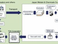 Recycling: Honda & Co. gewinnen seltene Erden aus Nickel-Metallhybrid-Batterien