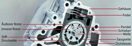 KRAFTHAND-Praxiswissen: Die Funktionsweise einer Pendel-Schieber-Ölpumpe