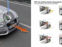 KRAFTHAND-Praxiswissen: So funktioniert das ESP mit elektronischer Quersperre