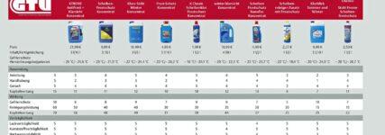 Sonax beim GTÜ-Vergleich der Winterscheibenreiniger vorne