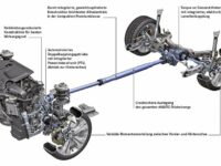 KRAFTHAND-Praxiswissen: Der Allradantrieb 4-Matic von Mercedes-Benz
