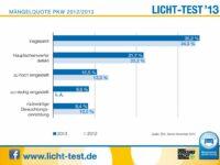 Licht-Test 2013: Mängelquote bei Pkw leicht gestiegen
