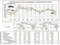 KBA: Leichter Zulassungsrückgang 2013 gegenüber Vorjahr