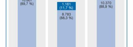 Kfz-Schiedsstellen waren 2013 stärker gefordert als im Vorjahr