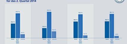 ZDK-Geschäftsklimaindex: Zuversicht im Kfz-Gewerbe für das zweite Quartal hält an