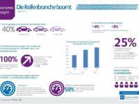 Studie: Gute Aussichten für Reifenhersteller trotz volatiler Rohstoffpreise