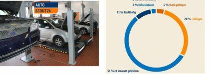 KRAFTHAND exklusiv: Die Ergebnisse des Autoscout24-Werkstattbarometers