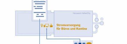 Ausgediente BMW-i-Batterien sichern Stabilität des Stromnetzes