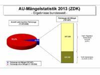 ZDK: Über 220 000 Fahrzeuge fielen 2013 bei Abgasuntersuchung durch