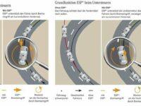 20 Jahre ESP: Giergeschwindigkeitsmesser als Kern des Sicherheitssystems