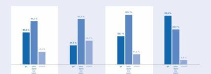 Kfz-Gewerbe zufrieden mit zweitem Quartal