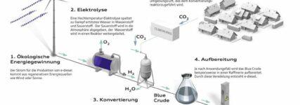 Effiziente Energiespeicherung: Wasserstoff und 'e-Diesel' zunehmend interessant