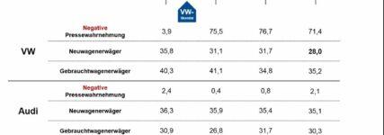 Studie: Negativpresse geht an Audi vorbei, weniger Interesse an VW-Neuwagen