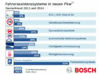 Bosch-Auswertung: Notbremssysteme und Spurassistenten auf dem Vormarsch