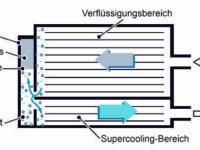 Subcool-Klimakondensatoren und die Vorteile