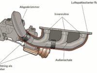 Hintergrundwissen Turbolader: Luftspaltisoliertes Blech-Turbinengehäuse