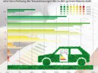 Dena: Durchschnittsverbrauch von Neufahrzeugen sinkt nur langsam