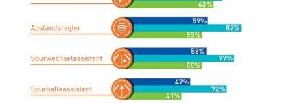 DVR-Umfrage: Fahrerassistenzsysteme überzeugen in der Praxis