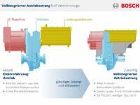 Bosch: Integrierter Antriebsstrang für Elektro- und Hybridfahrzeuge