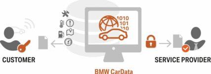 BMW gibt Fahrzeugdaten zur kommerziellen Nutzung frei