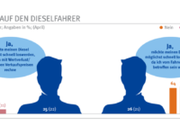 Viele Autofahrer wollen ihren Diesel schnell loswerden