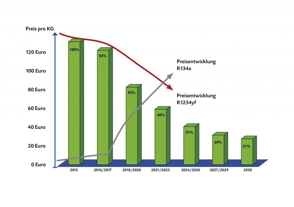 Kältmittel Klimaanlage R134a Grafik Preisentwicklung