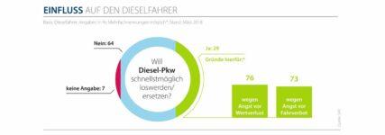 Autofahrer verlieren Vertrauen in Diesel
