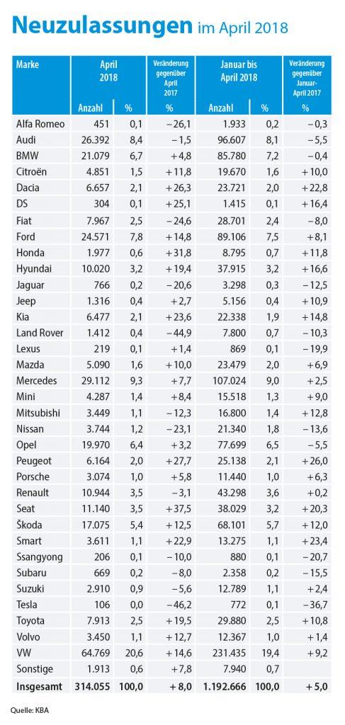 Die KBA Zahlen für den April 2018