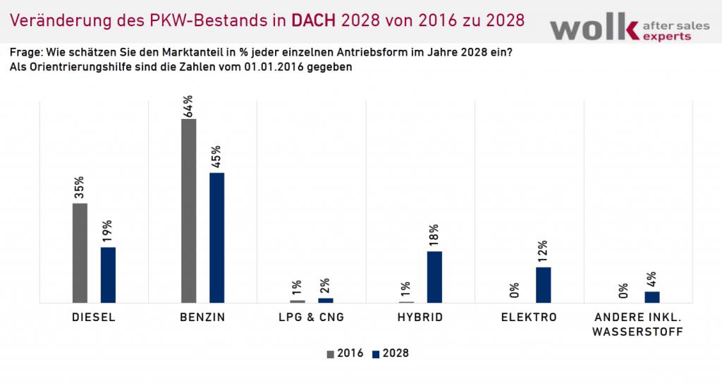 Antriebe 2016 - 2028