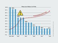 F-Gas-Regulierung und R134a-Verfügbarkeit