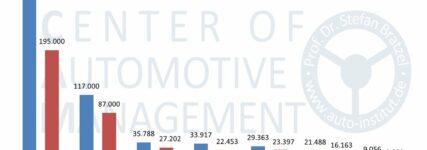 Marktanteil von E-Autos steigt in Deutschland auf 1,8 Prozent