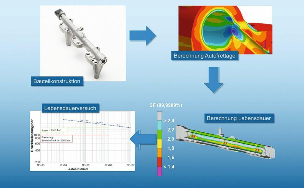 Grafik über die Entwicklung von Benzineinspritzrails