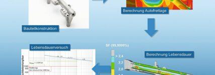 Leistungsfähigere Bauteile für effizientere Benzineinspritzsysteme