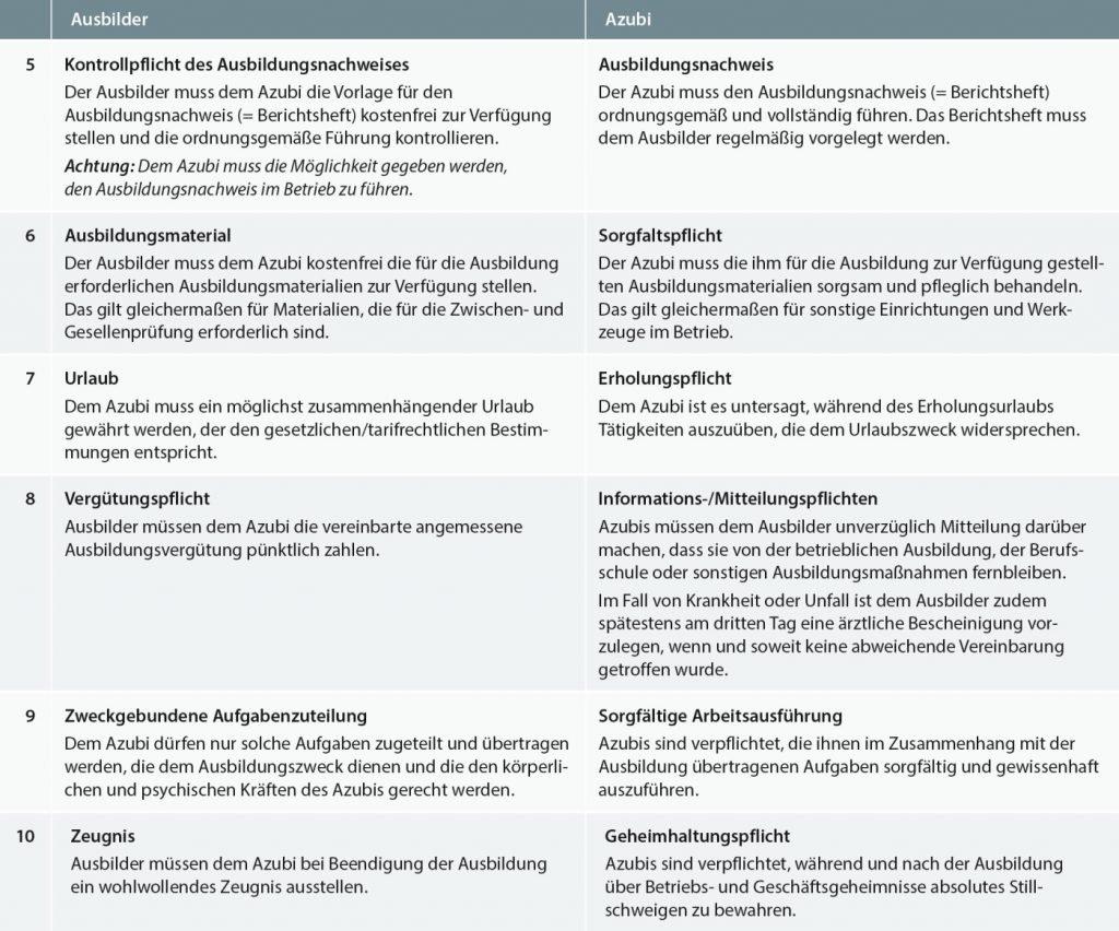 Rechte Und Pflichten Von Ausbilder Und Auszubi Krafthand