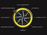 Von A wie Auto bis R wie Reifen