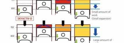 Wie Mazda ohne SCR und Partikelfilter auskommt
