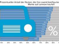 So treu sind deutsche Autokäufer ihrer Wunschmarke